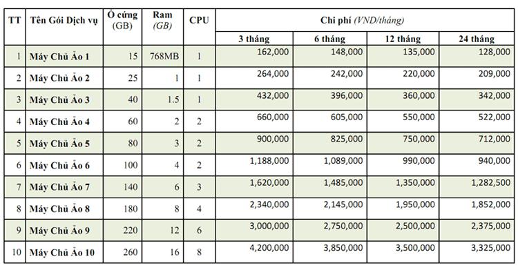 Bảng báo giá VPS SSD